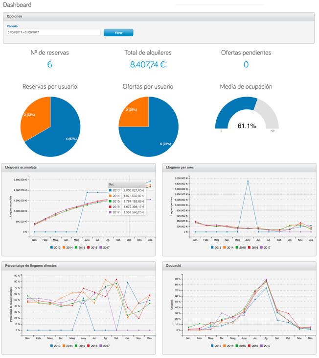 Estado de cuentas y gráficos estadísticos