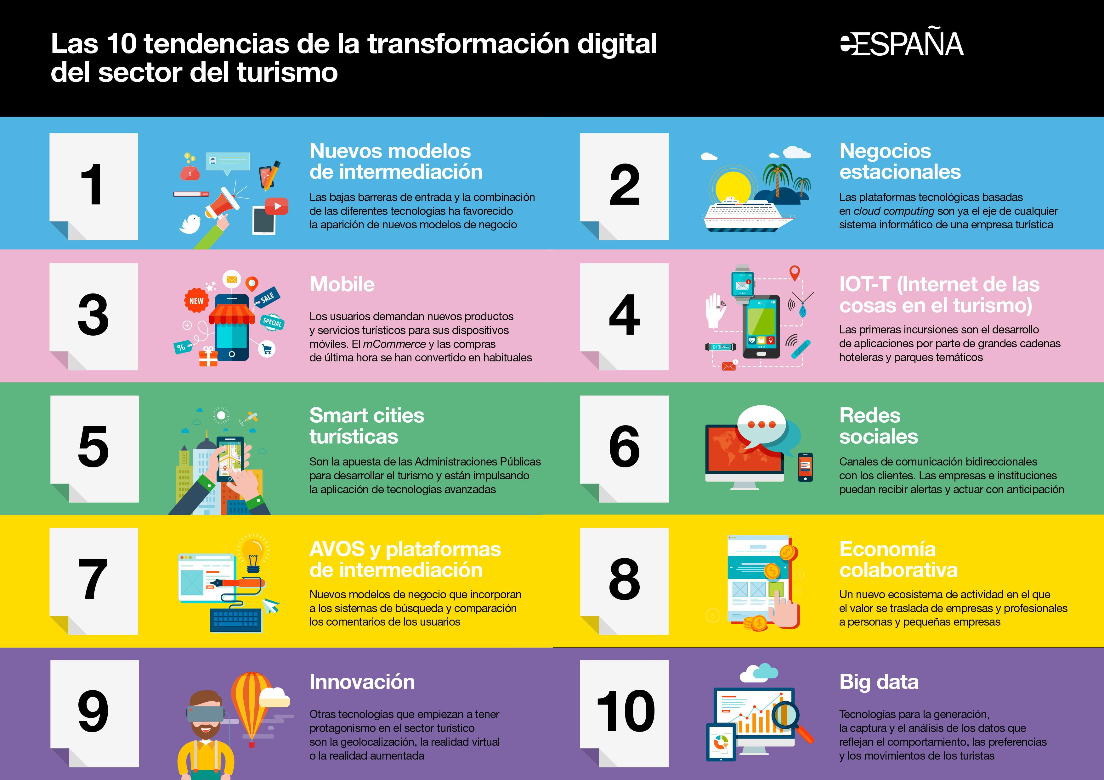 Estudio – La transformación digital del sector turístico