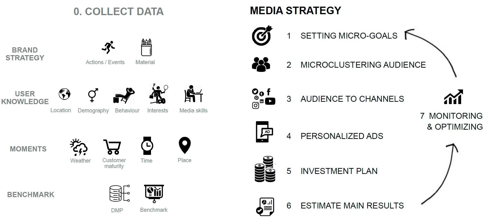 Data Driven Media Estrategy