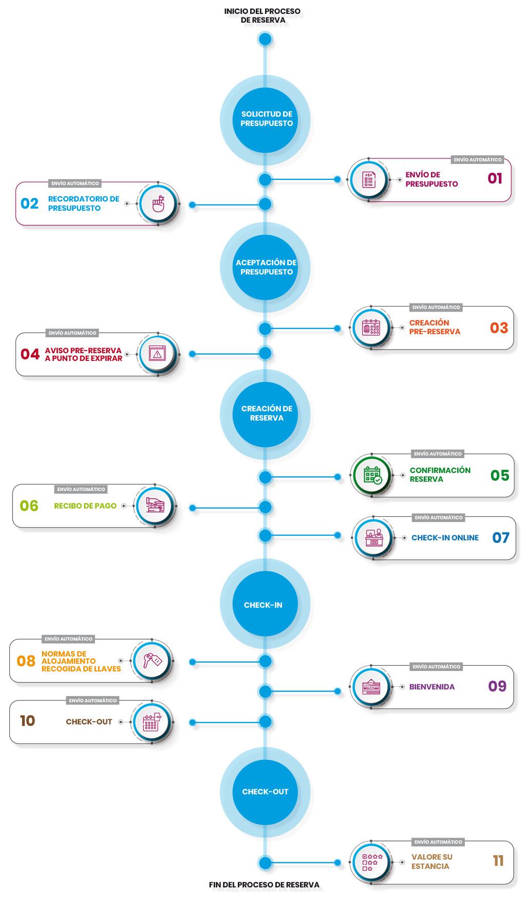 infografia-proceso-reserva-net2rent